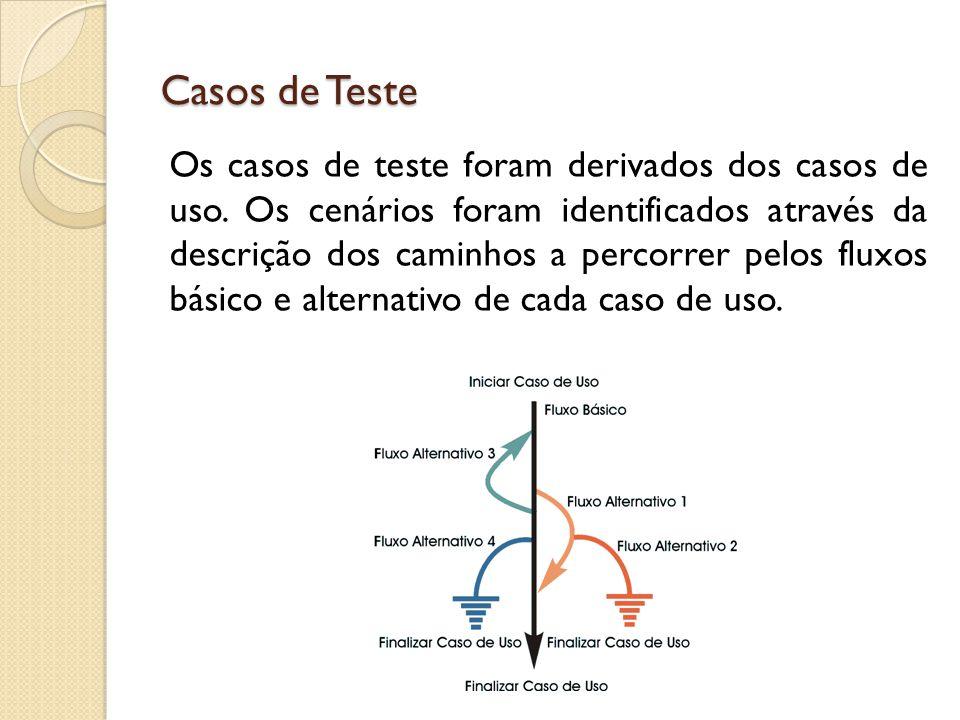 Casos de Teste