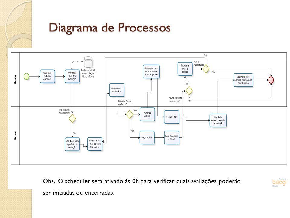 Diagrama de Processos Obs.: O scheduler será ativado às 0h para verificar quais avaliações poderão.