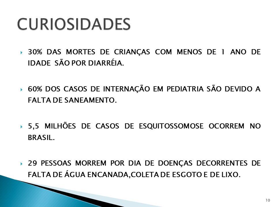 CURIOSIDADES 30% DAS MORTES DE CRIANÇAS COM MENOS DE 1 ANO DE IDADE SÃO POR DIARRÉIA.