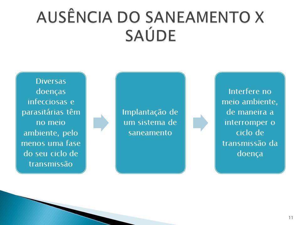 AUSÊNCIA DO SANEAMENTO X SAÚDE