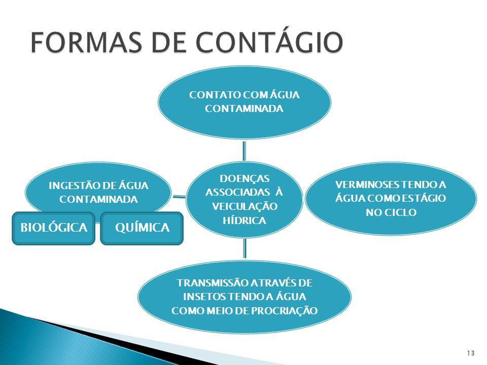 FORMAS DE CONTÁGIO BIOLÓGICA QUÍMICA