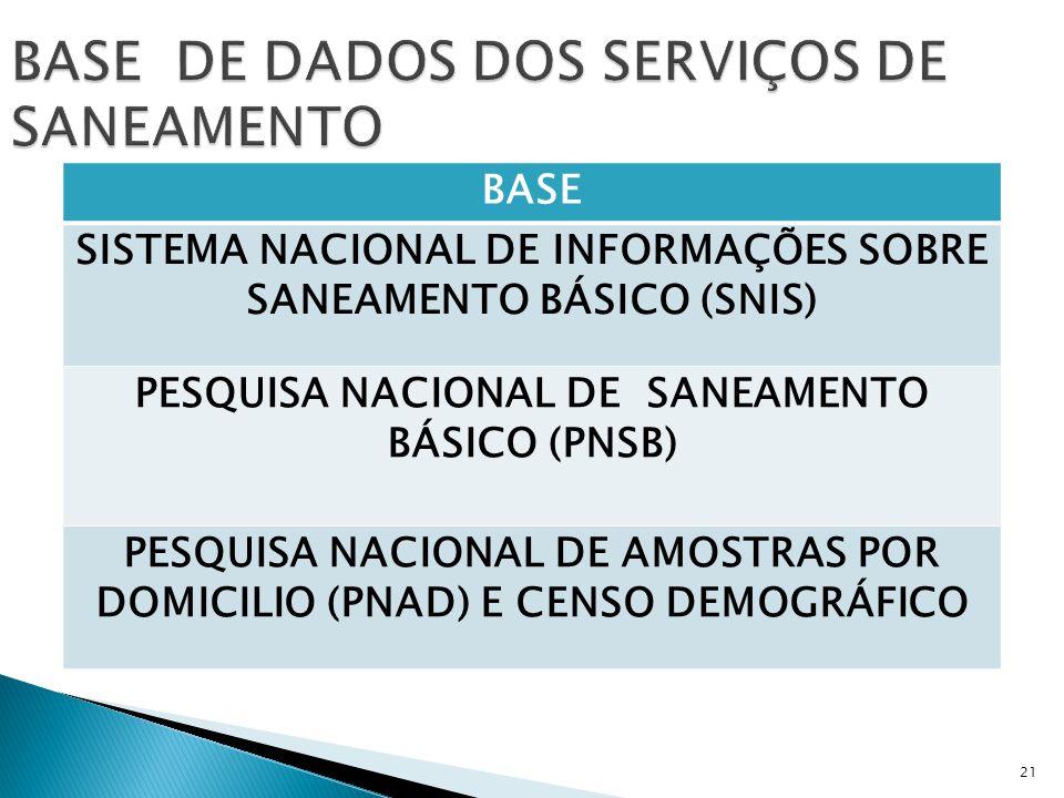 BASE DE DADOS DOS SERVIÇOS DE SANEAMENTO
