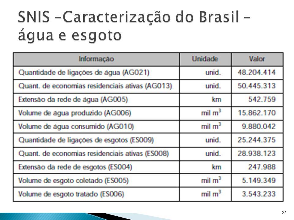 SNIS –Caracterização do Brasil – água e esgoto