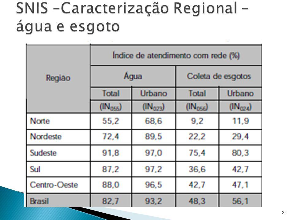 SNIS –Caracterização Regional –água e esgoto