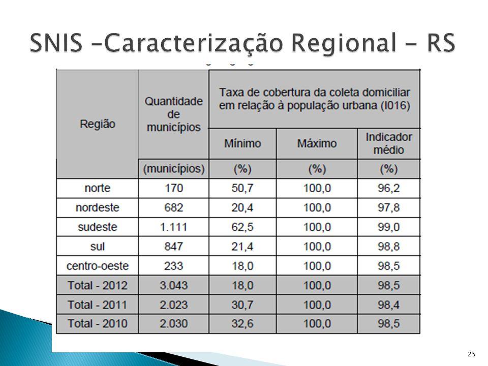 SNIS –Caracterização Regional - RS