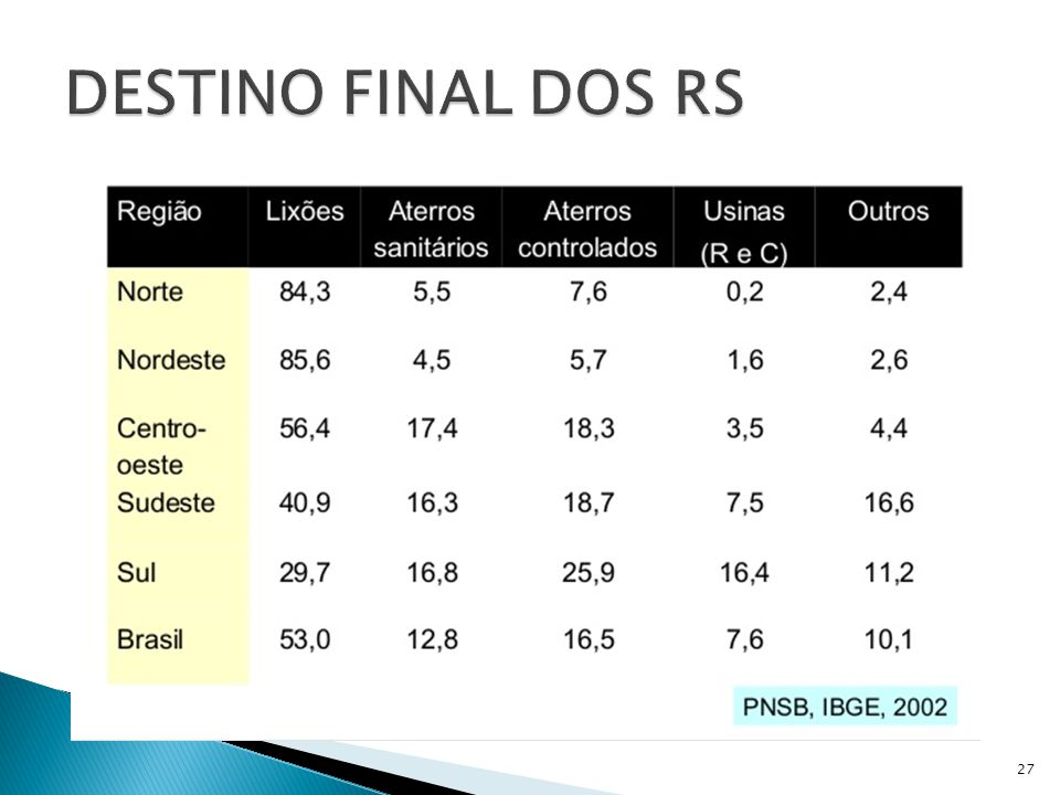 DESTINO FINAL DOS RS