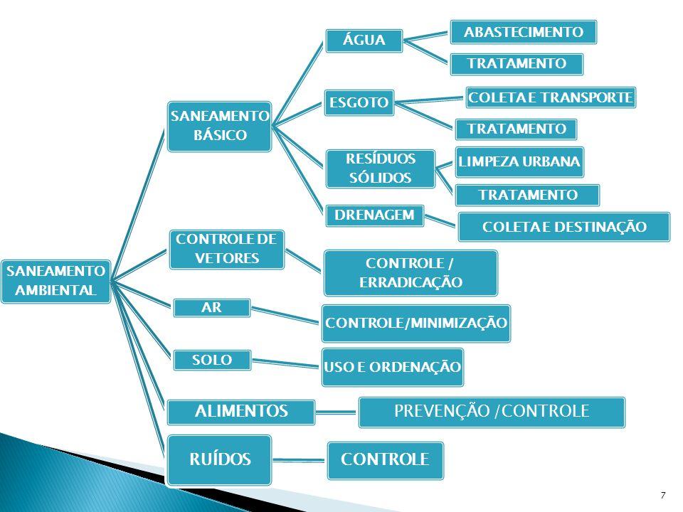 CONTROLE / ERRADICAÇÃO CONTROLE/MINIMIZAÇÃO