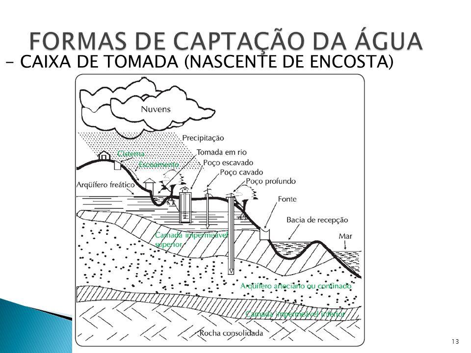 FORMAS DE CAPTAÇÃO DA ÁGUA