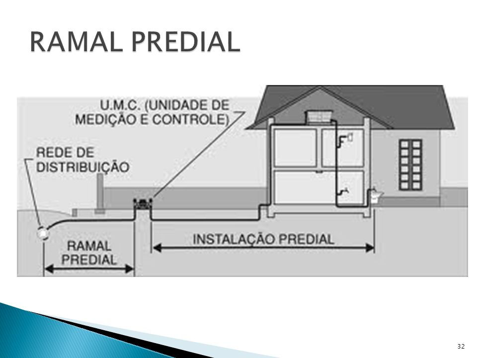 RAMAL PREDIAL