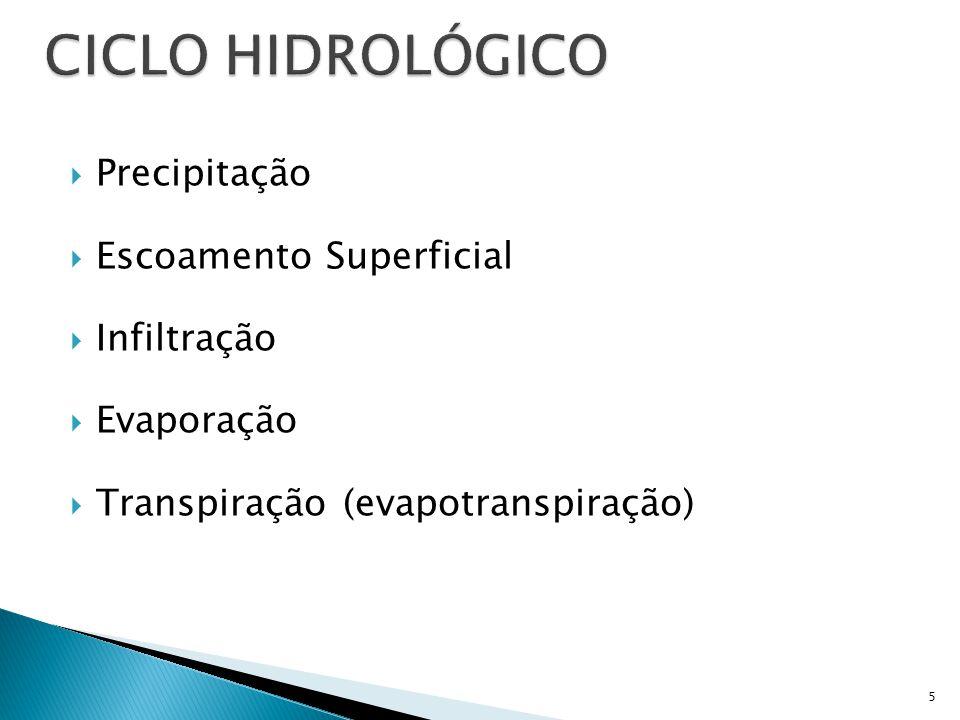 CICLO HIDROLÓGICO Precipitação Escoamento Superficial Infiltração
