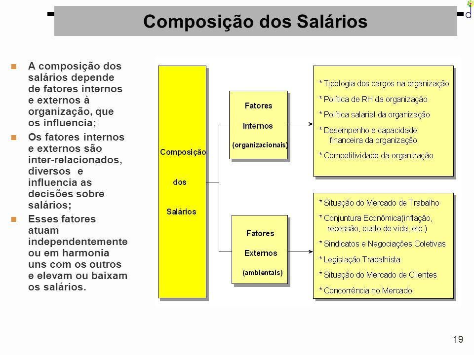 Composição dos Salários