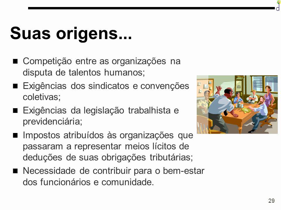 Suas origens... Competição entre as organizações na disputa de talentos humanos; Exigências dos sindicatos e convenções coletivas;