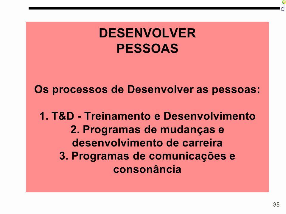 DESENVOLVER PESSOAS Os processos de Desenvolver as pessoas: 1