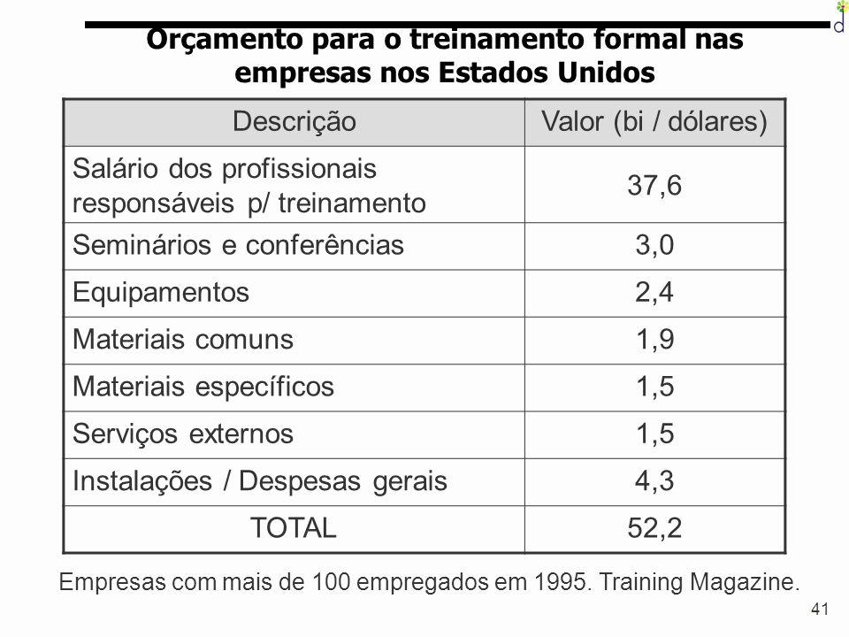 Orçamento para o treinamento formal nas empresas nos Estados Unidos
