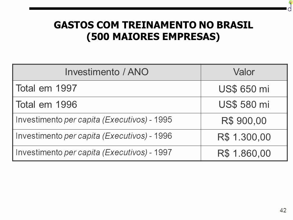 GASTOS COM TREINAMENTO NO BRASIL (500 MAIORES EMPRESAS)