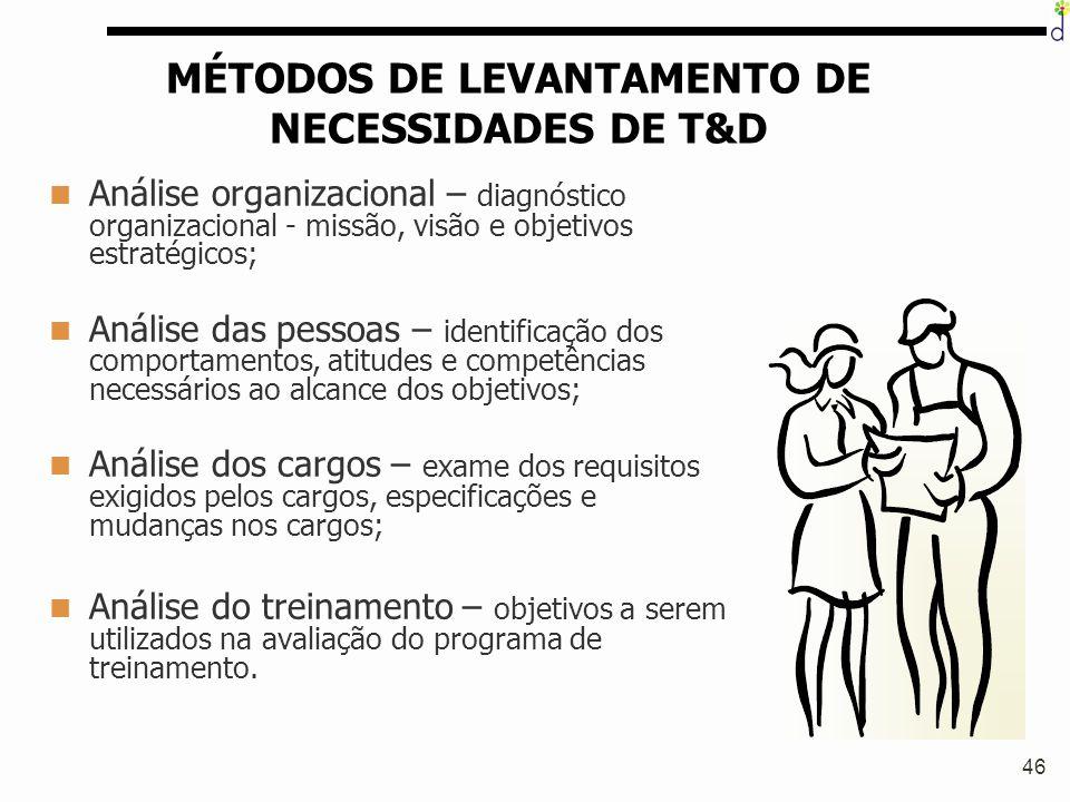 MÉTODOS DE LEVANTAMENTO DE NECESSIDADES DE T&D