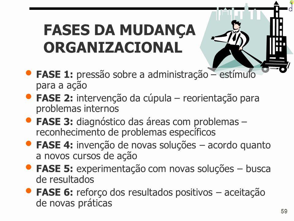 FASES DA MUDANÇA ORGANIZACIONAL