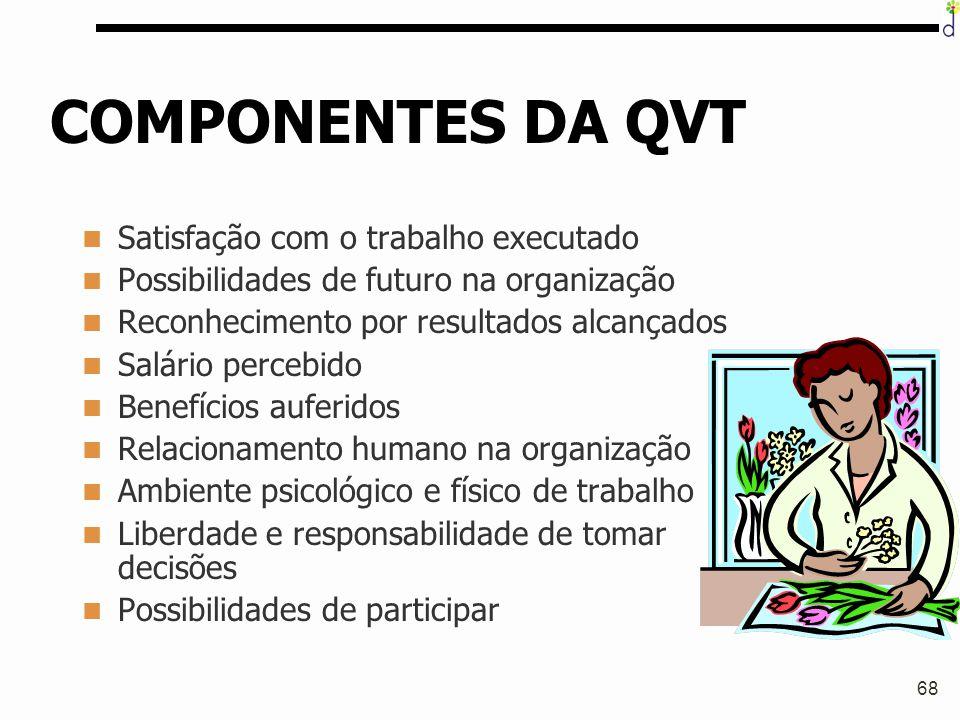 COMPONENTES DA QVT Satisfação com o trabalho executado