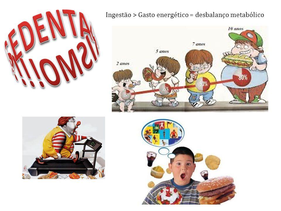 SEDENTARISMO!!!! Ingestão > Gasto energético = desbalanço metabólico