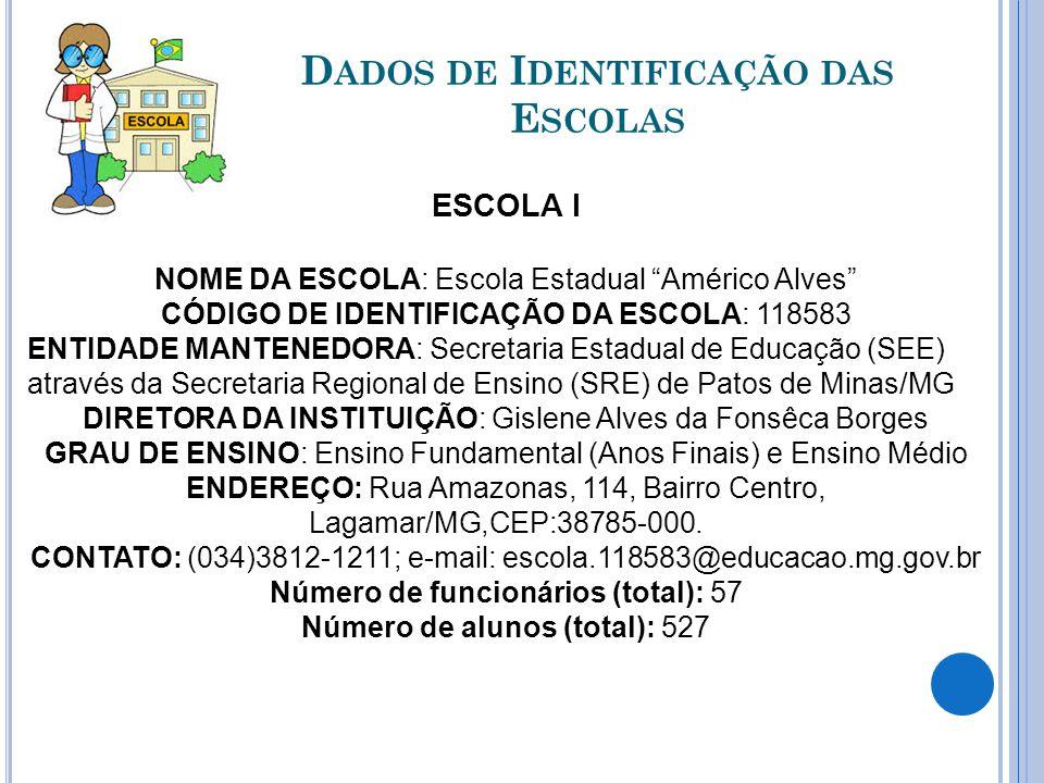 Dados de Identificação das Escolas