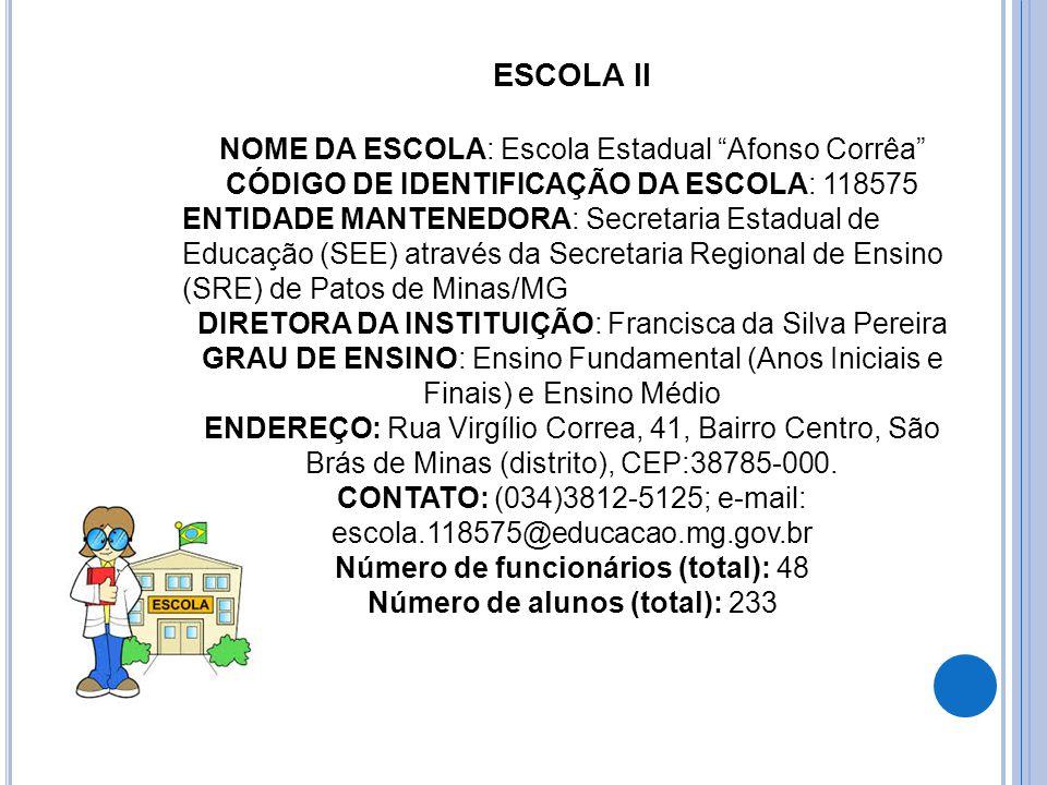 ESCOLA II NOME DA ESCOLA: Escola Estadual Afonso Corrêa