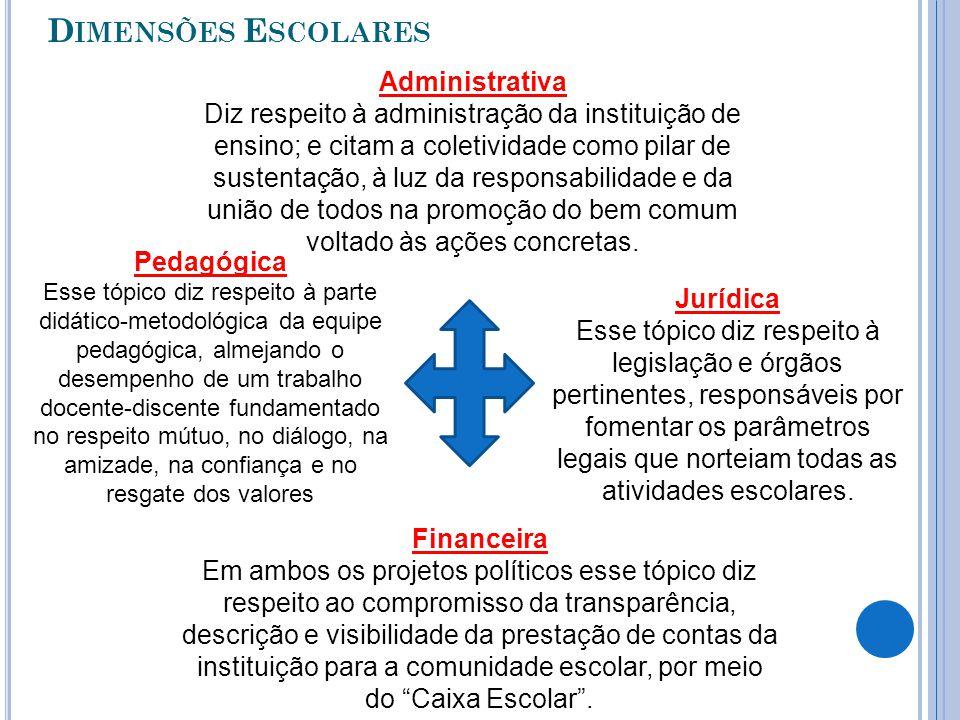Dimensões Escolares Administrativa