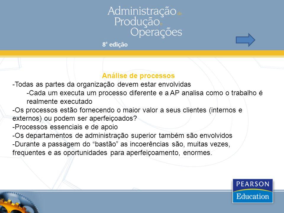 Análise de processos Todas as partes da organização devem estar envolvidas.