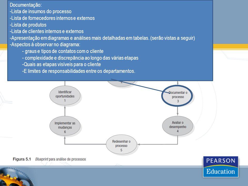 Documentação: Lista de insumos do processo. Lista de fornecedores internos e externos. Lista de produtos.