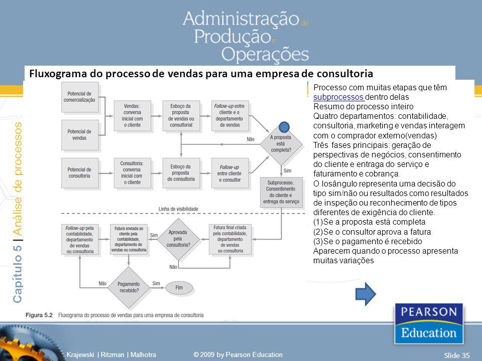 Fluxograma do processo de vendas para uma empresa de consultoria