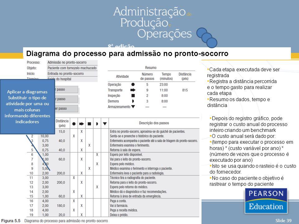 Diagrama do processo para admissão no pronto-socorro
