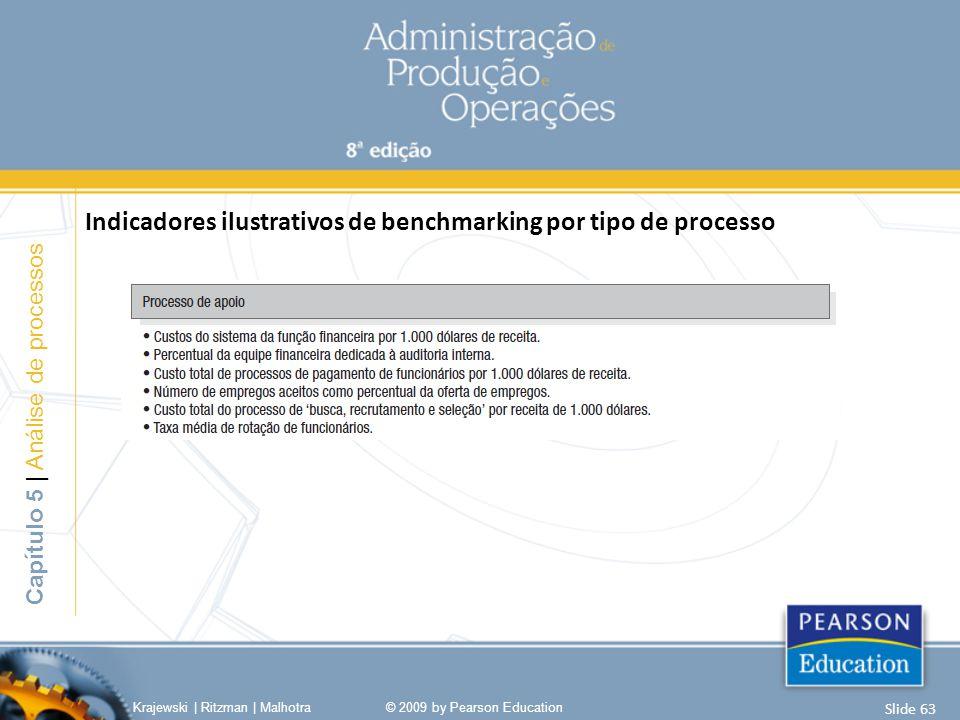 Indicadores ilustrativos de benchmarking por tipo de processo