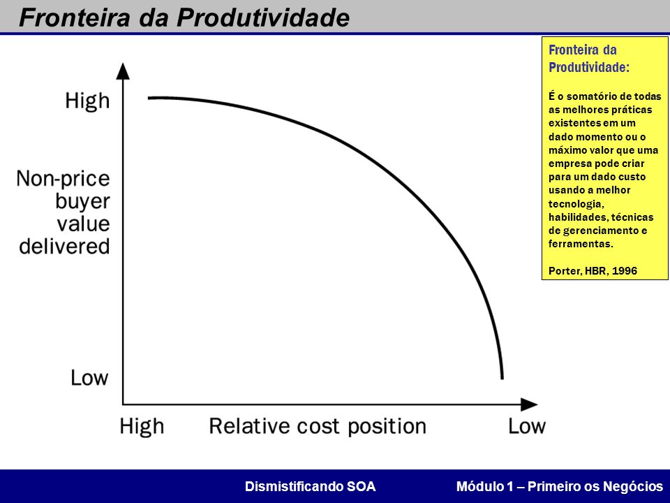 Fronteira da Produtividade