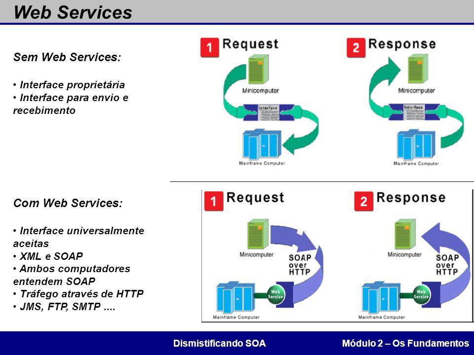 Web Services Sem Web Services: Com Web Services: