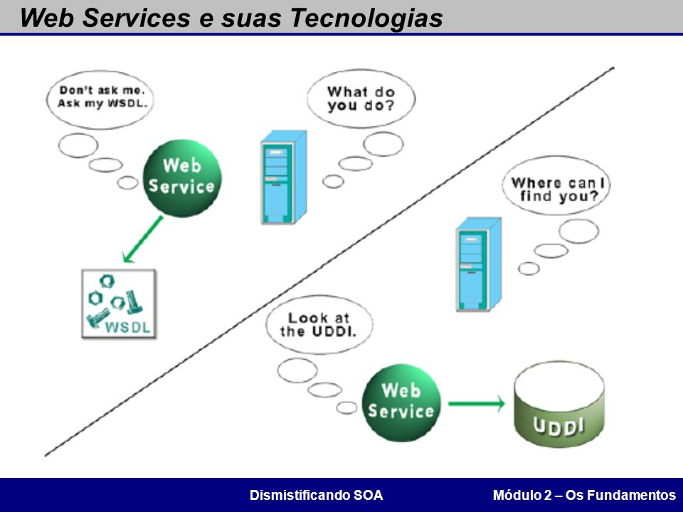Web Services e suas Tecnologias