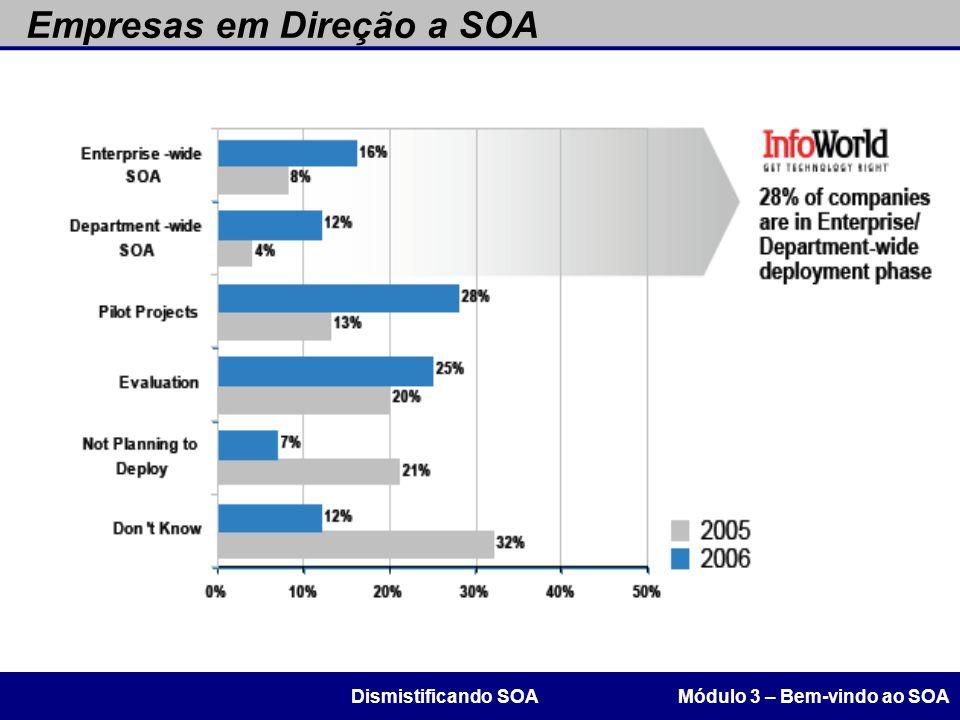 Empresas em Direção a SOA