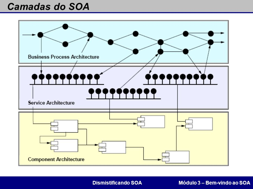 Camadas do SOA Dismistificando SOA Módulo 3 – Bem-vindo ao SOA 43