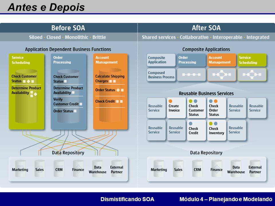 Antes e Depois Dismistificando SOA Módulo 4 – Planejando e Modelando