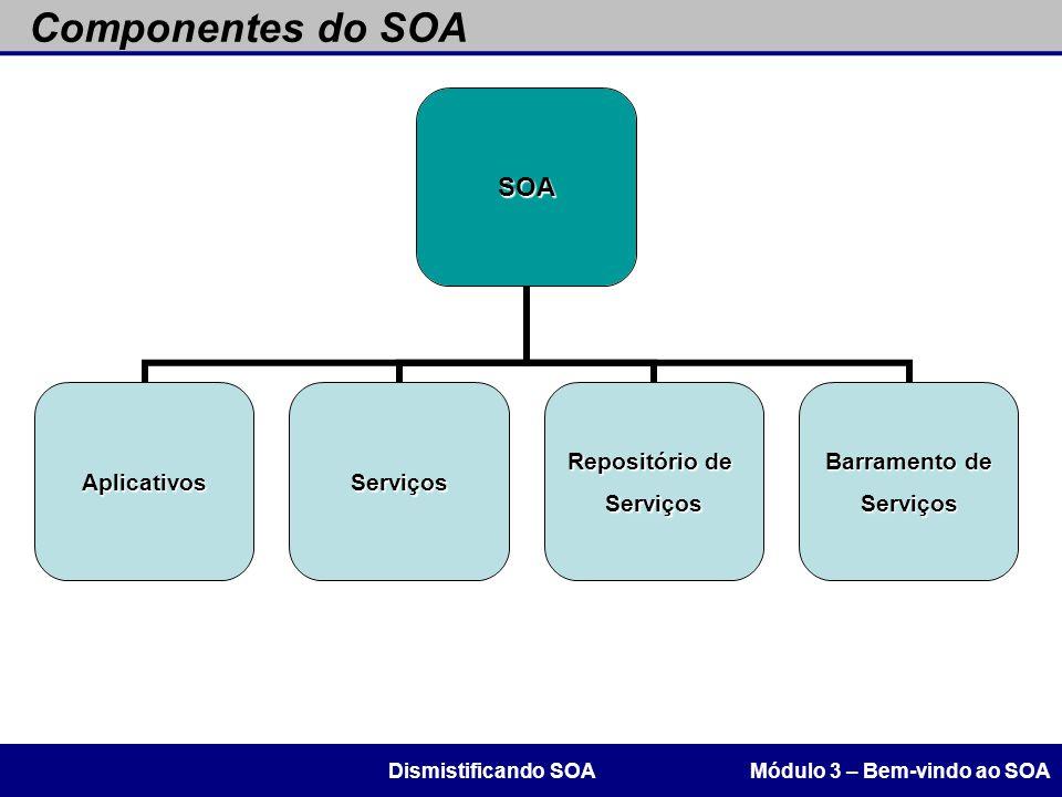 Componentes do SOA Dismistificando SOA Módulo 3 – Bem-vindo ao SOA 47