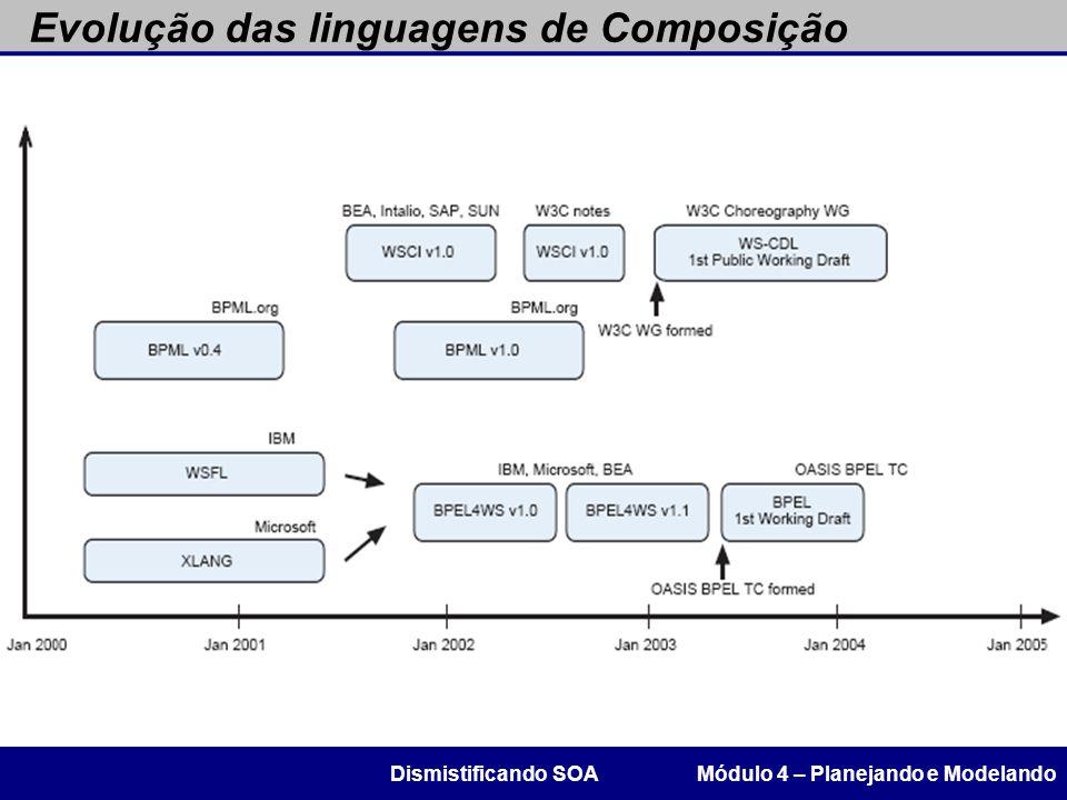 Evolução das linguagens de Composição