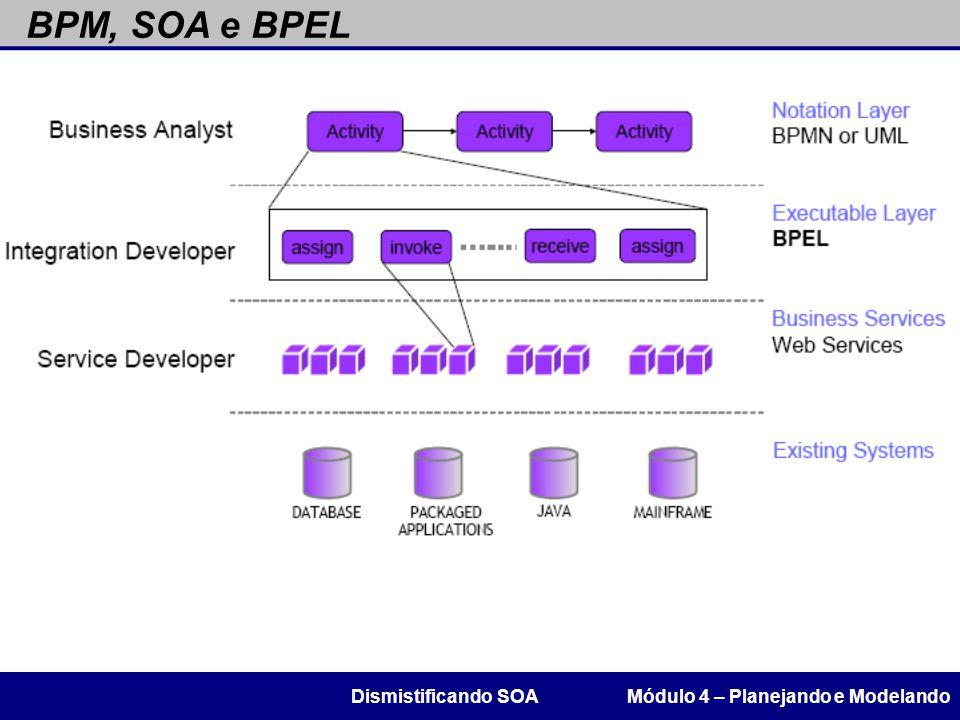 BPM, SOA e BPEL Dismistificando SOA Módulo 4 – Planejando e Modelando