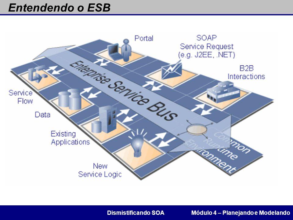 Entendendo o ESB Dismistificando SOA Módulo 4 – Planejando e Modelando
