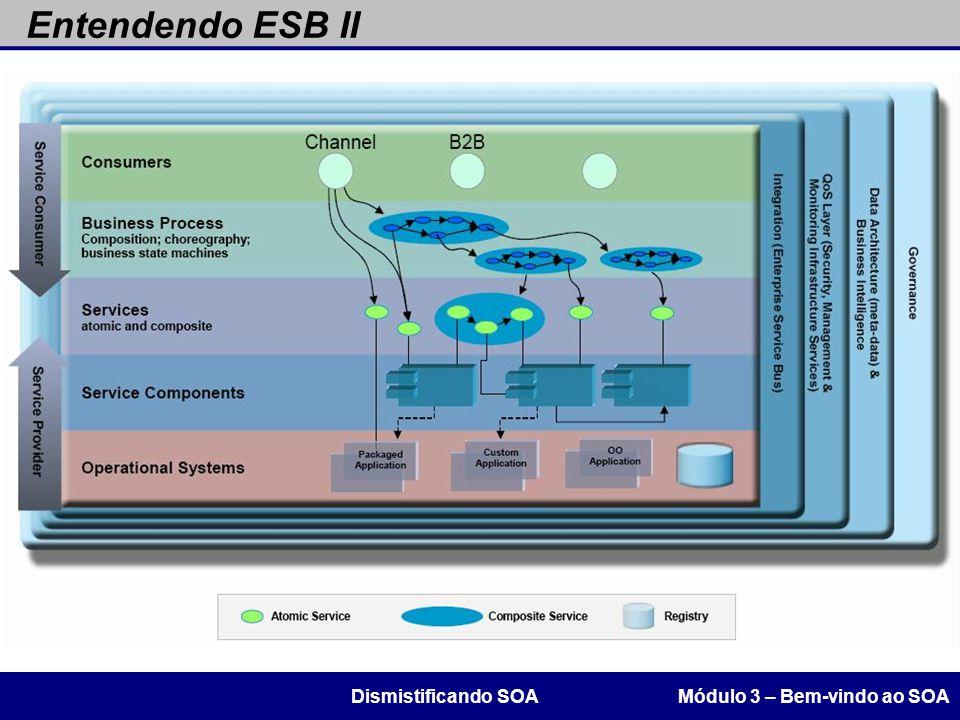 Entendendo ESB II Dismistificando SOA Módulo 3 – Bem-vindo ao SOA 61