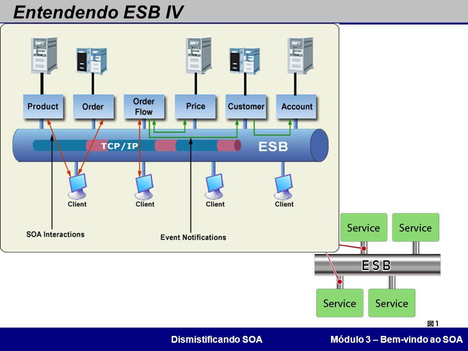 Entendendo ESB IV Dismistificando SOA Módulo 3 – Bem-vindo ao SOA 63