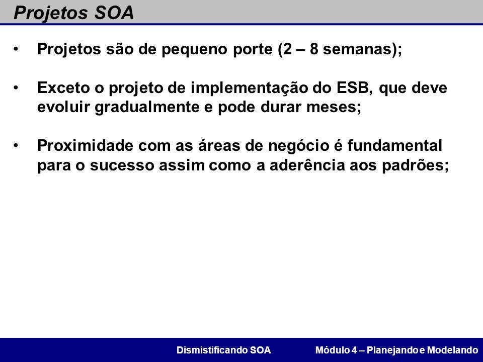 Projetos SOA Projetos são de pequeno porte (2 – 8 semanas);