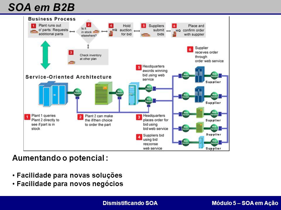 SOA em B2B Aumentando o potencial : Facilidade para novas soluções