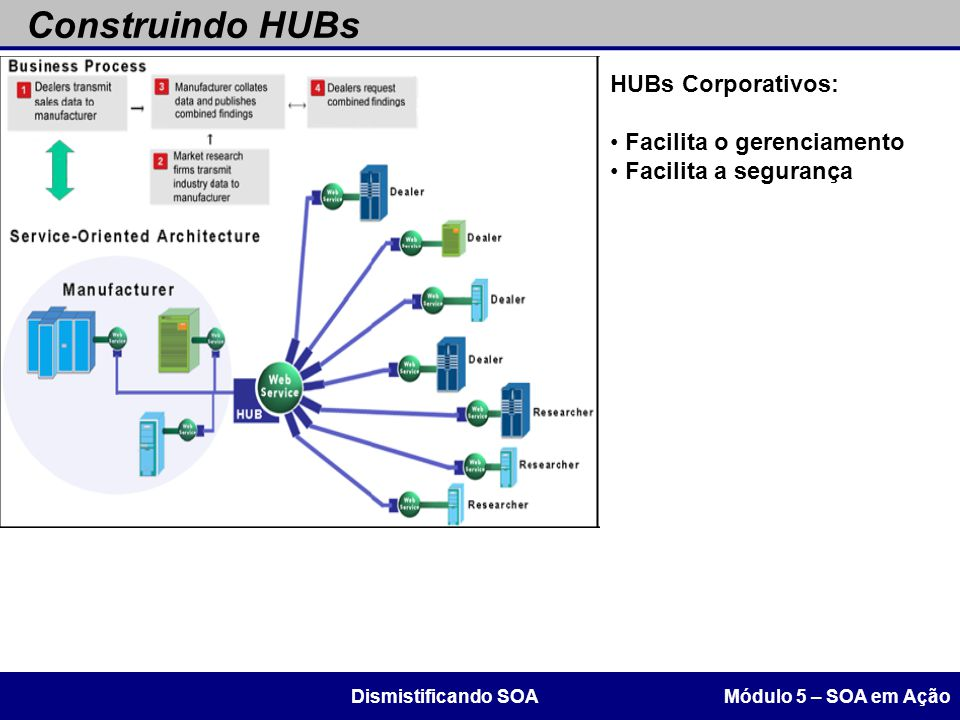 Construindo HUBs HUBs Corporativos: Facilita o gerenciamento