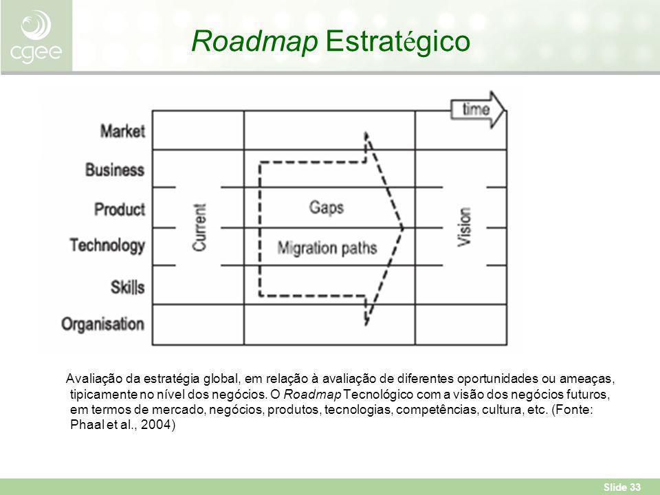 Roadmap Estratégico