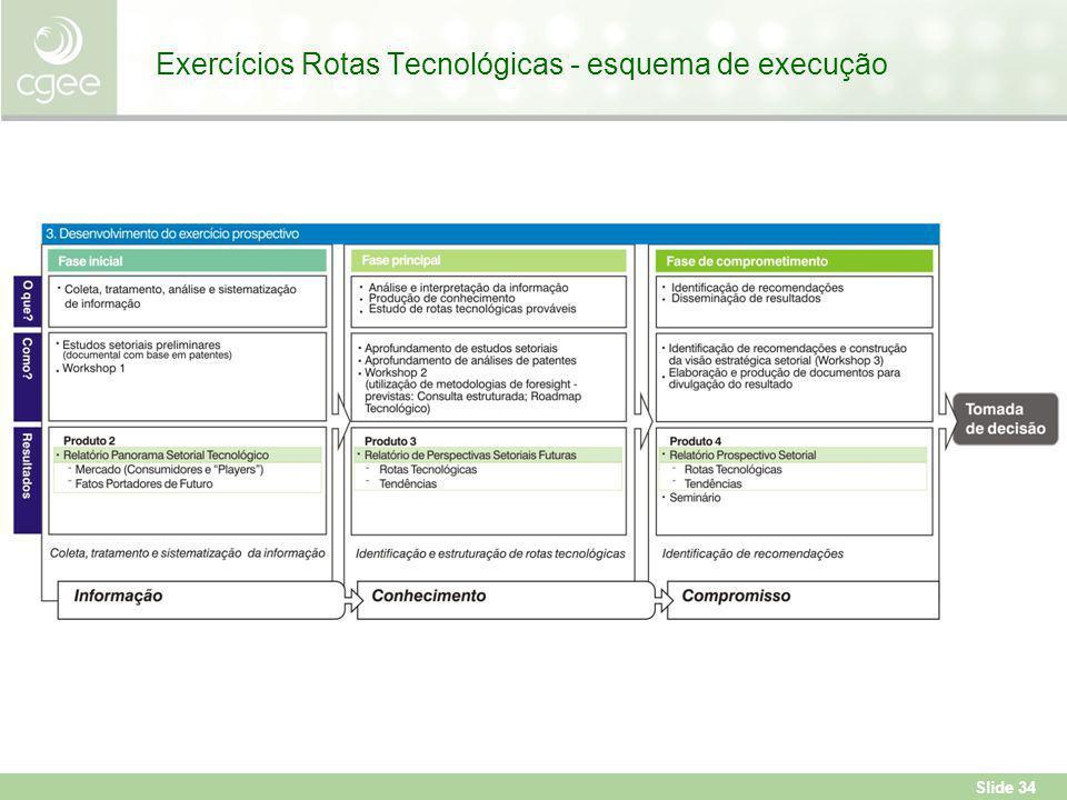 Exercícios Rotas Tecnológicas - esquema de execução