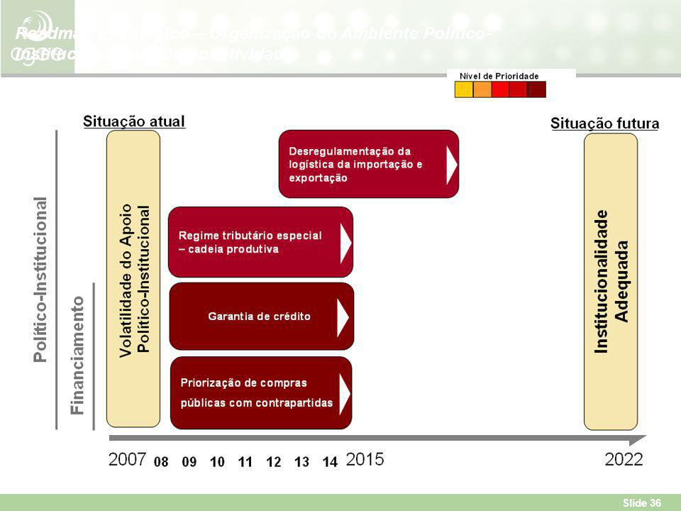 Roadmap Estratégico – Organização do Ambiente Político-Institucional para Competitividade