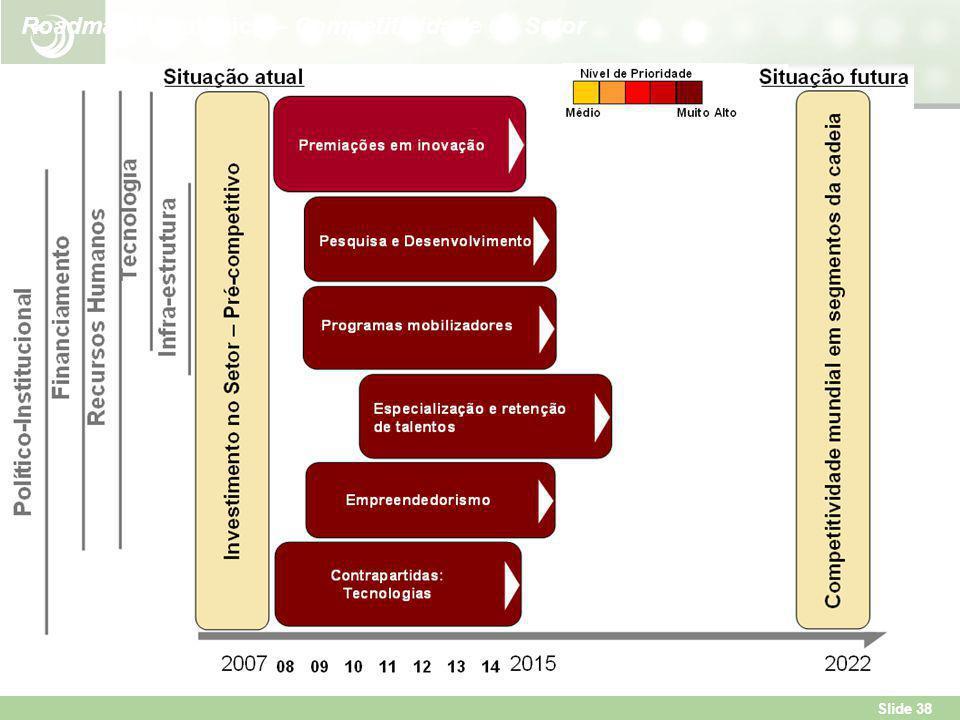 Roadmap Estratégico – Competitividade do Setor